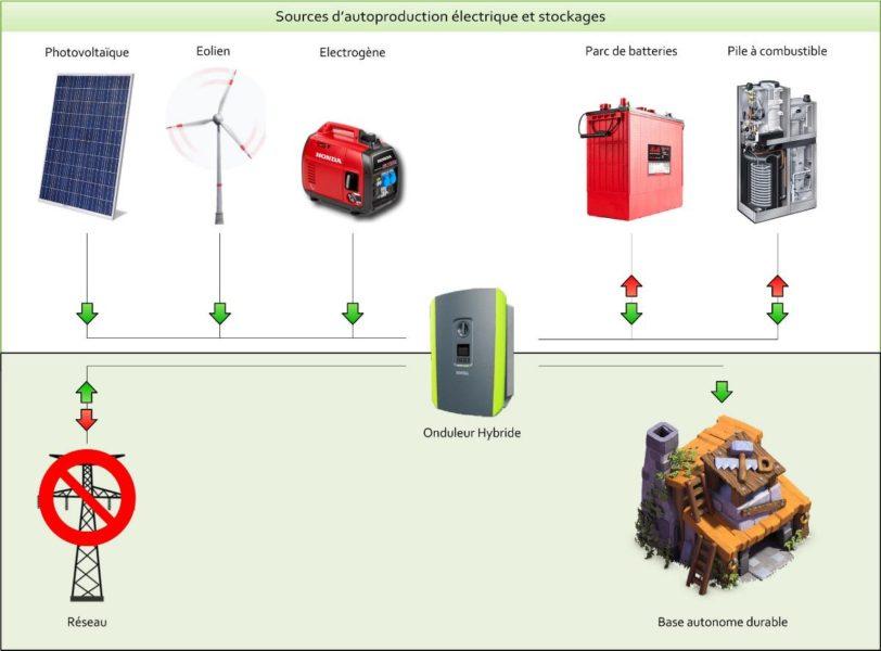 base autonome durable énergie électrique