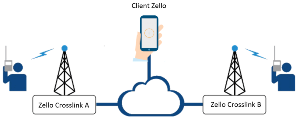 Zello crosslink RoIP