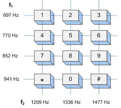 Code DTMF