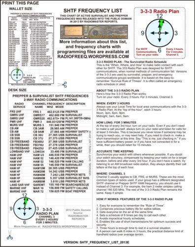 Liste des fréquences de radio-communications SHTF des survivalistes et des preppers