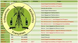 Plan Radio des Fréquences Résilientes Françaises