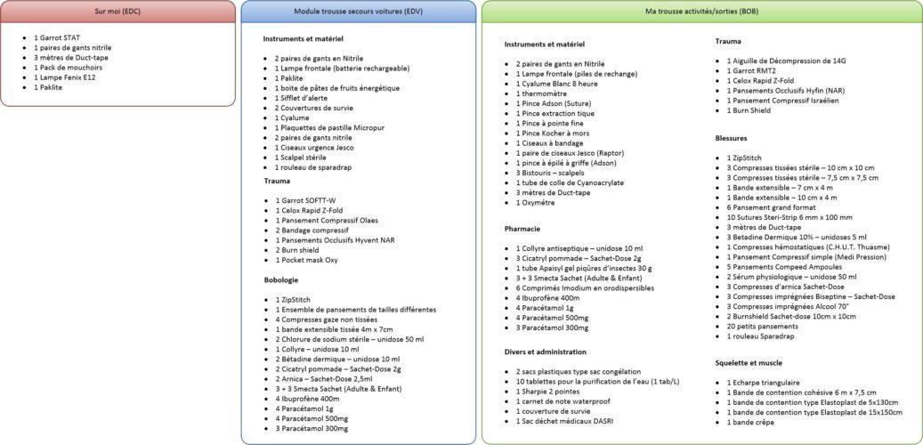 Organisation kits de secours - Mon organisation actuelle - Sac d'intervention et secours