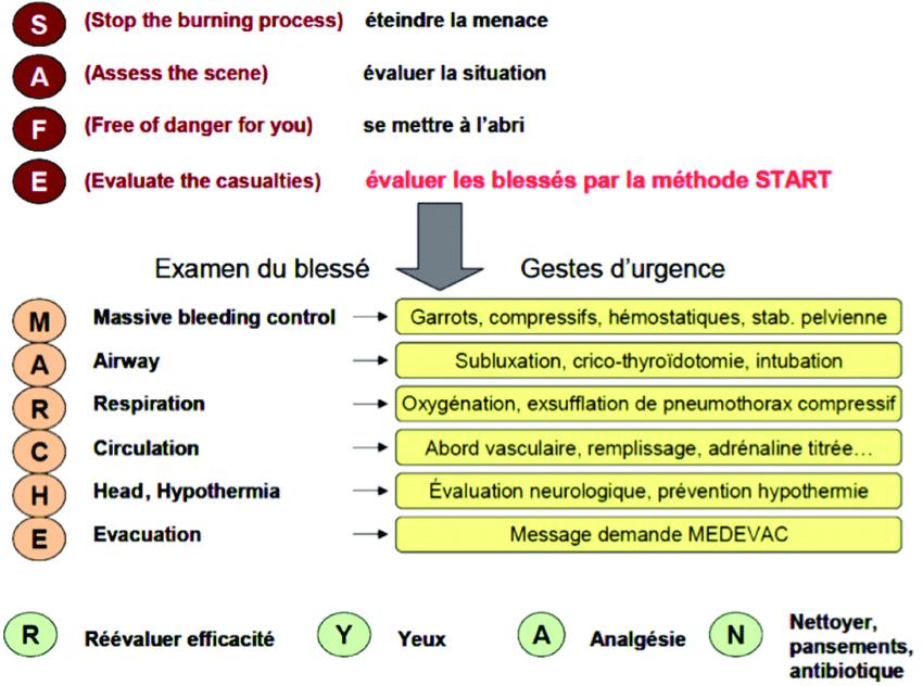 Acronyme SAFE MARCHE-RYAN désignant la méthode standardisée Française de prise en charge