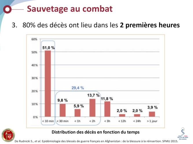 Statistiques de mortalité au combat