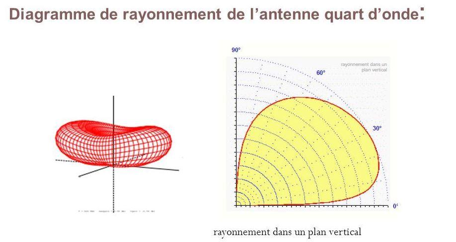 diagramme rayonnement quart d'onde