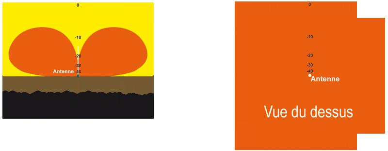 diagramme rayonnement quart onde