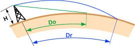 horizon optique versus radioélectrique