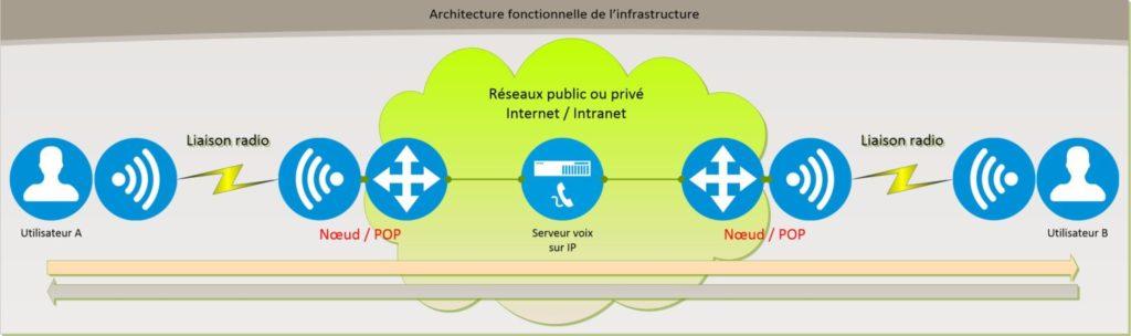 Réseau Radio Résilient architecture nodelink