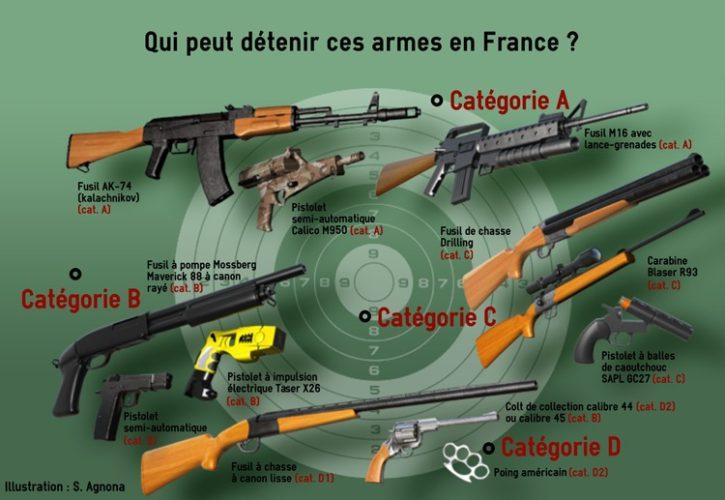 Qui peut détenir des armes en france