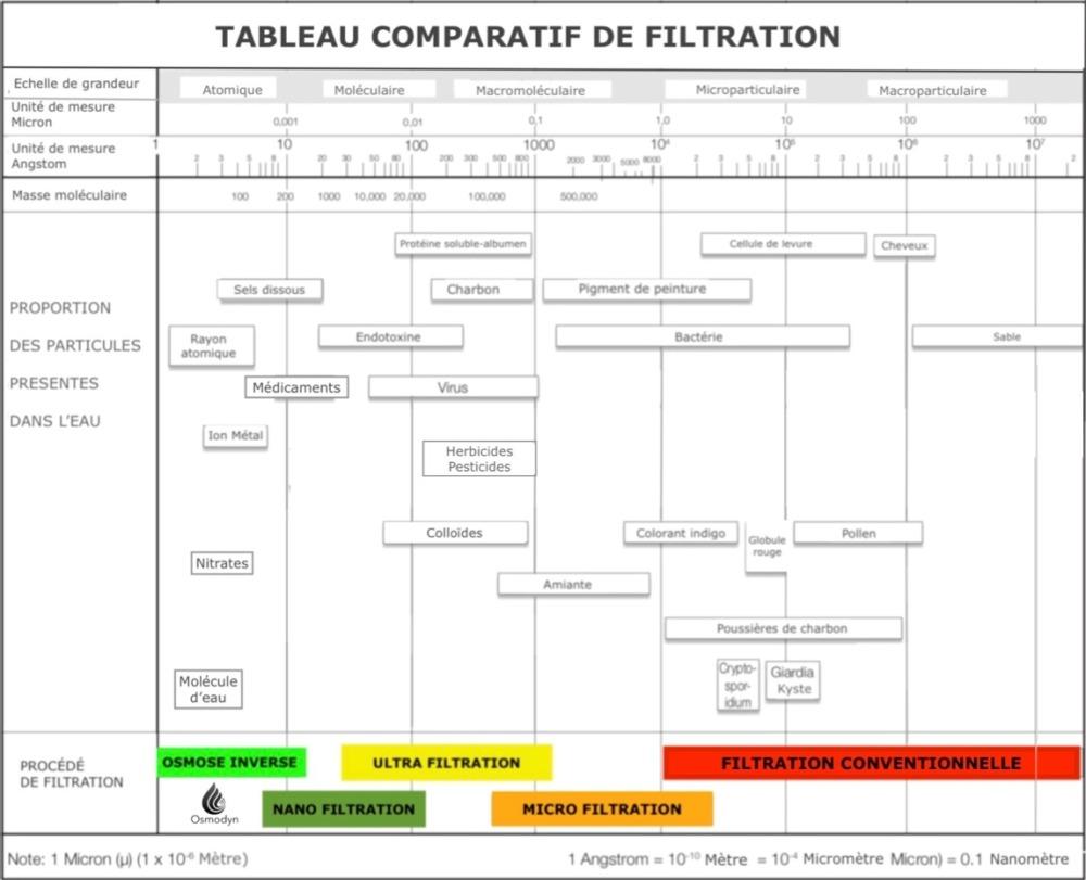 COMPARATIF ET SOLUTION DE FILTRATION DE LEAU