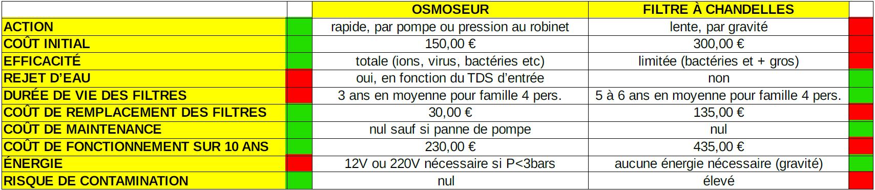 Conclusions Osmoseur vs Filtre à chandelles