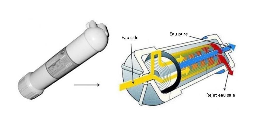 Read more about the article Potabilisation de l'eau