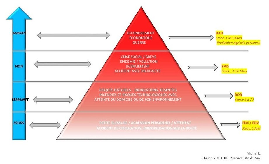 Pyramide du risque