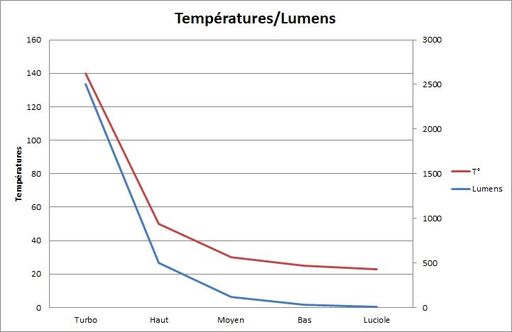 Perun 2 - Graphique Températures-Lumens
