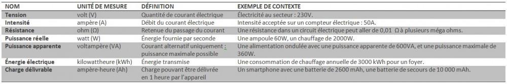 Unités électriques