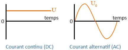 comparaison AC-DC